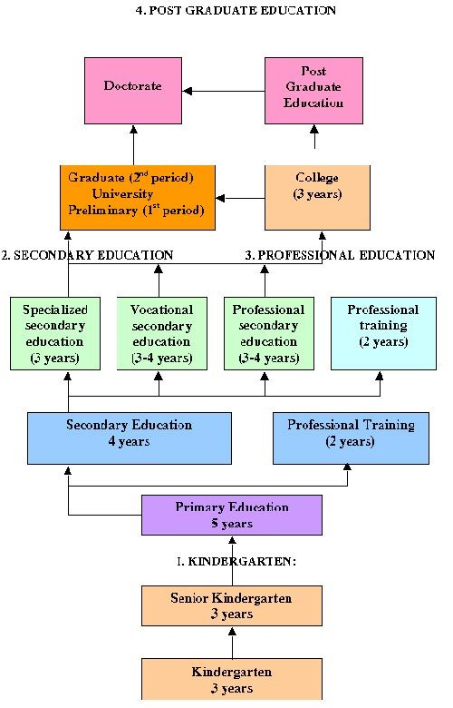 essay comparing education system Spain and the us have different education systems take a look at some of the differences you may encounter when teaching english in spain.